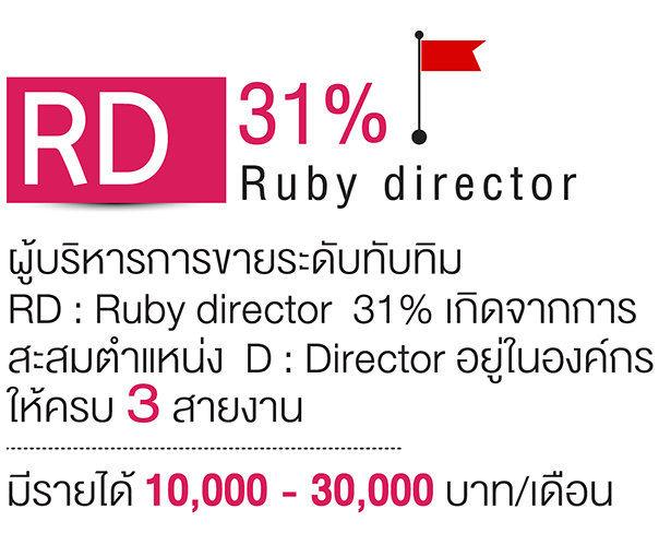 ตำแหน่ง RD 31% daxin